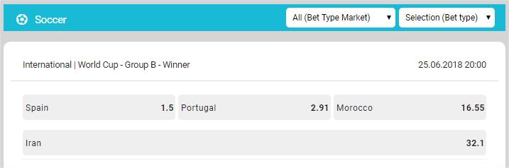 Betzest Group B odds